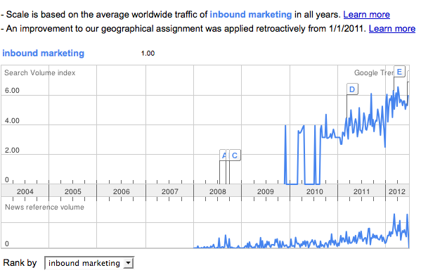 growth of inbound marketing