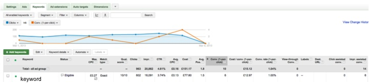 Adwords auction insights keyword CTR