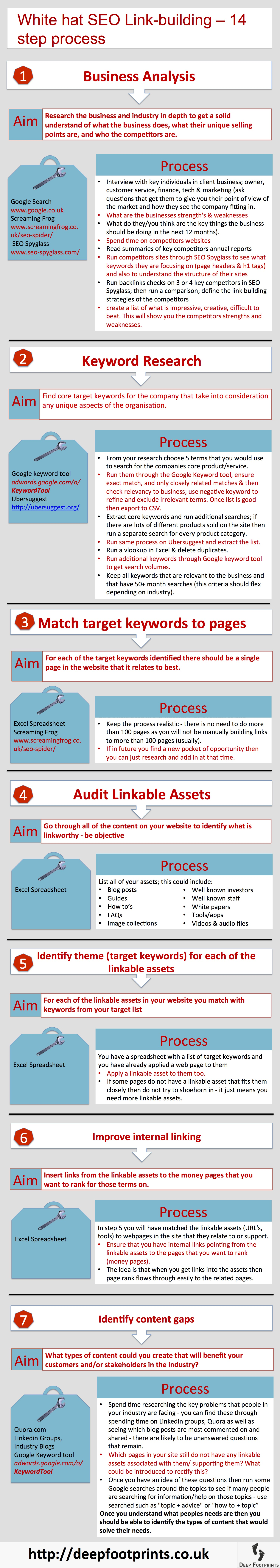 White hat SEO Linkbuilding infographic - 14 step process
