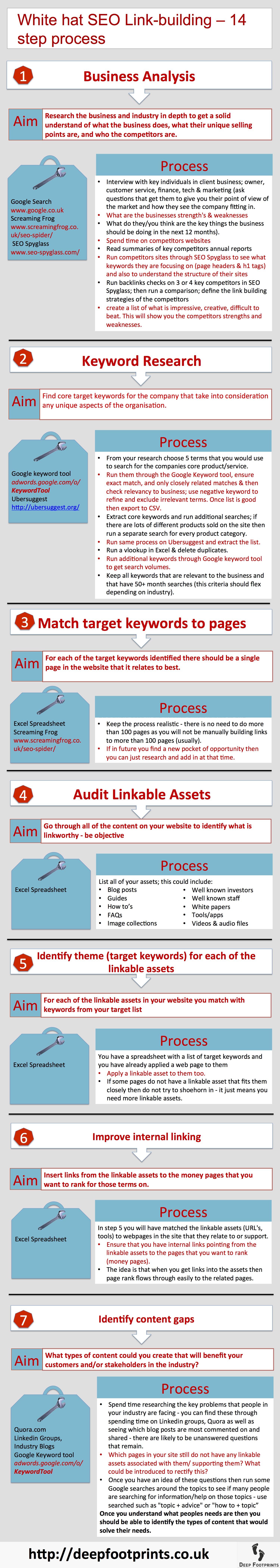 SEO linkbuilding 14 step guide part 1