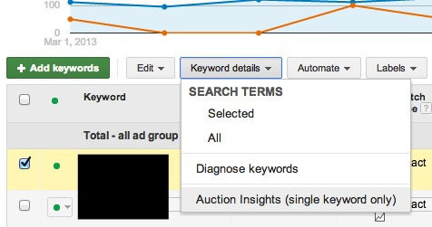 how to check keyword auction insights
